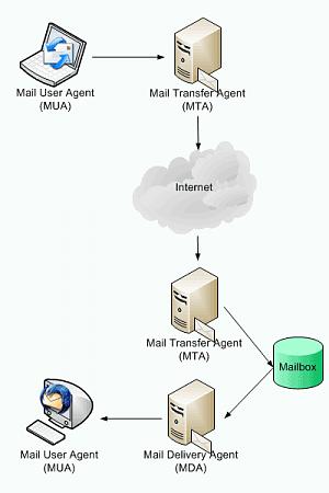 [WORKLOG] - Installazione e configurazione di un server di posta SOHO.-mail-basics.png