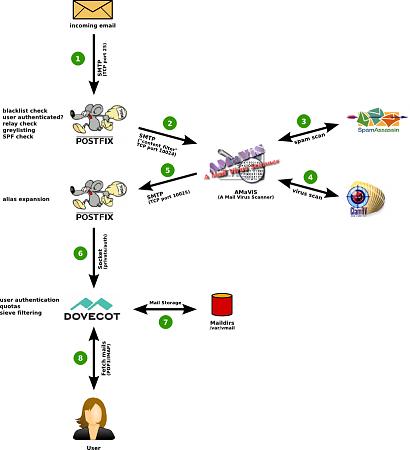 [WORKLOG] - Installazione e configurazione di un server di posta SOHO.-process.png