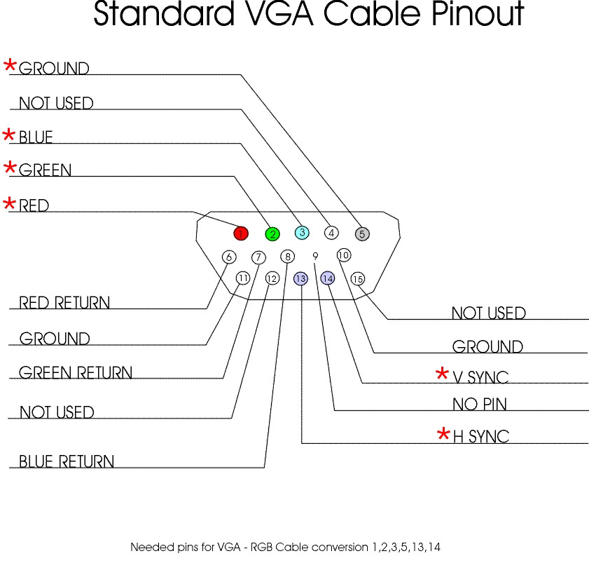 14625d1389312412 problema monitor pc uscita vga pinout1 hdmi to vga cable wiring diagram periodic tables vga to rca diagram at panicattacktreatment.co