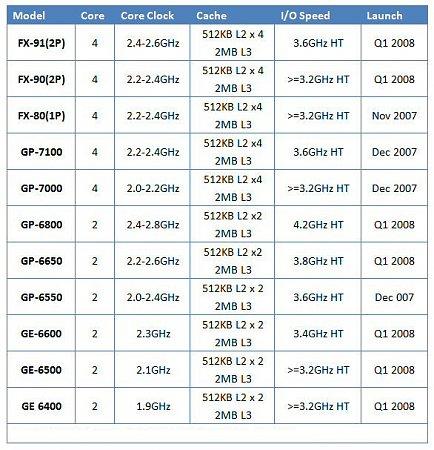 AMD Phenom road map-amd-phenom-launch-table.jpg