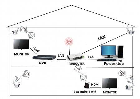 Connessione Monitor-NVR via WiFi-schema2.jpg