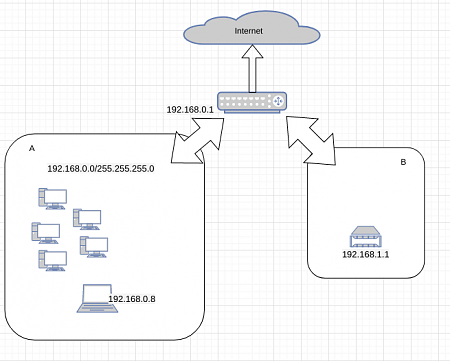 Ubiquiti EdgeRouter X configurazione-schermata-2020-11-29-03-32-38.png