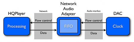 HQPlayer: Introduzione e Indice argomenti-network_streaming.png