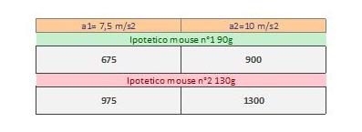 Guida mouse II