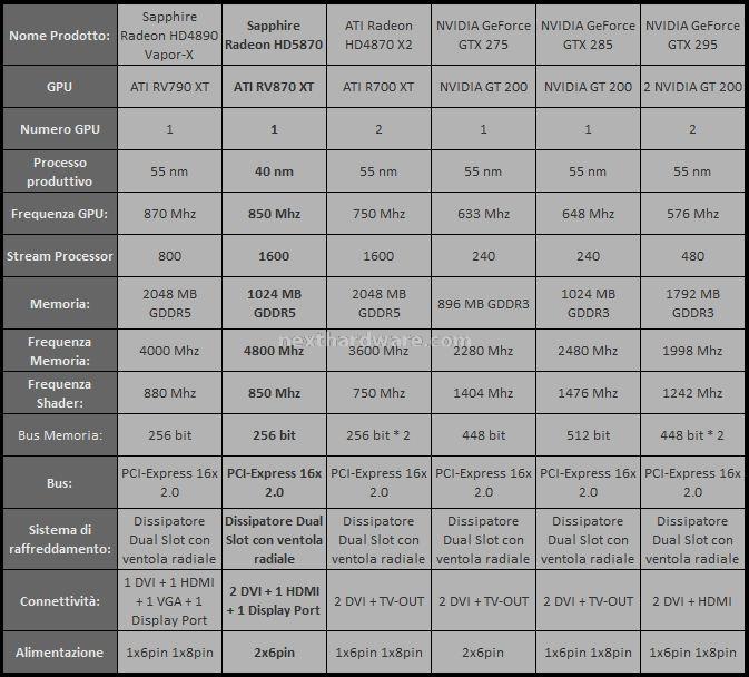 Nexthardware Specifiche VGA