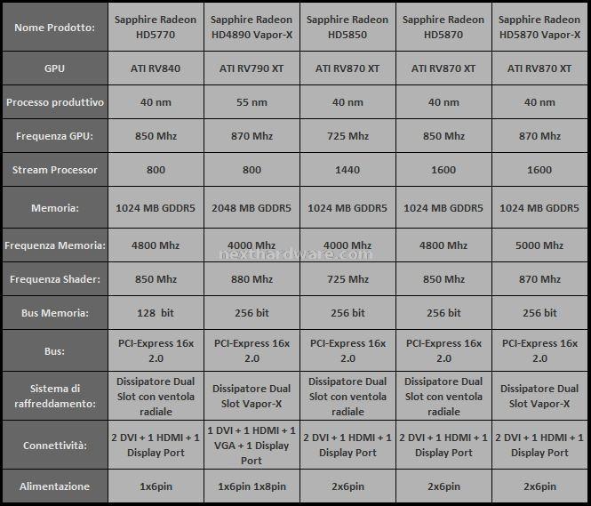 Specifiche Tecniche delle schede provate