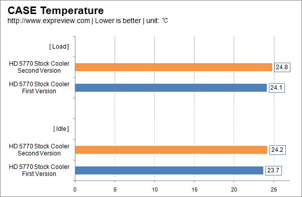 Comparativa fra Radeon HD 5770 prima e seconda edizione 7