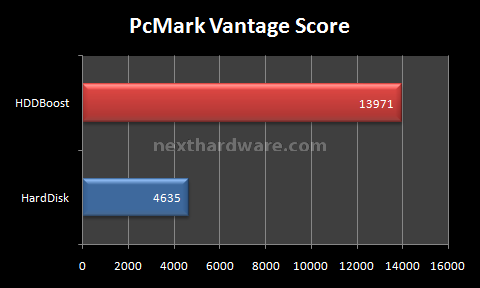 Pcmark vantage activation code
