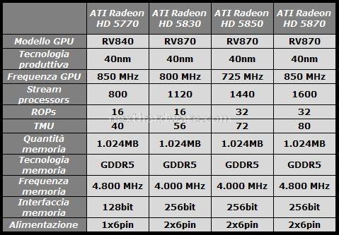 Sapphire Radeon HD 5830 1