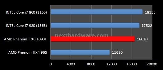 AMD Phenom II X6 1090T e ASUS Crosshair IV Formula 7. Benchmark sintetici - Parte 1 2