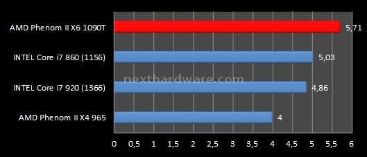 AMD Phenom II X6 1090T e ASUS Crosshair IV Formula 7. Benchmark sintetici - Parte 1 3