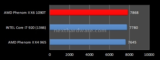 AMD Phenom II X6 1090T e ASUS Crosshair IV Formula 7. Benchmark sintetici - Parte 1 1