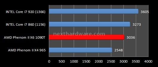 AMD Phenom II X6 1090T e ASUS Crosshair IV Formula 8. Benchmark sintetici - Parte 2 1