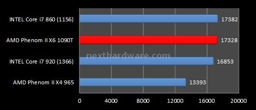 AMD Phenom II X6 1090T e ASUS Crosshair IV Formula 8. Benchmark sintetici - Parte 2 3