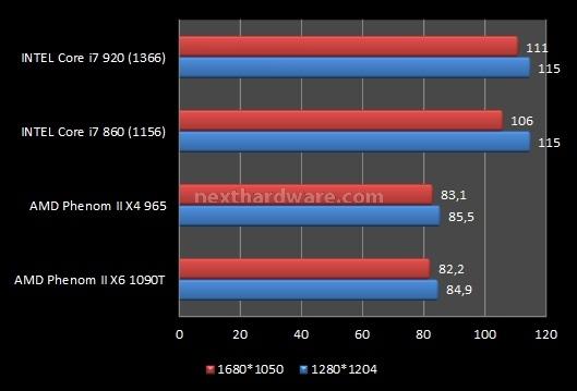 AMD Phenom II X6 1090T e ASUS Crosshair IV Formula 9. Videogiochi 1