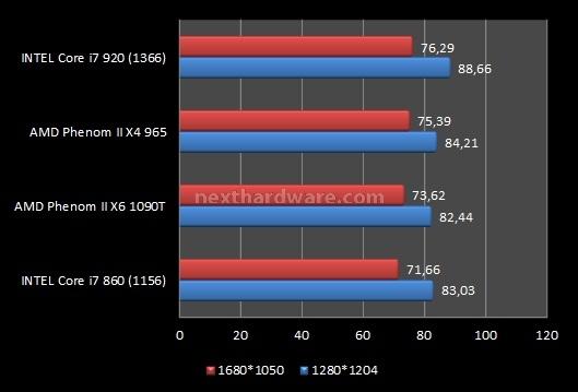 AMD Phenom II X6 1090T e ASUS Crosshair IV Formula 9. Videogiochi 3