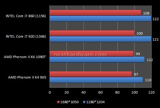 AMD Phenom II X6 1090T e ASUS Crosshair IV Formula 9. Videogiochi 2