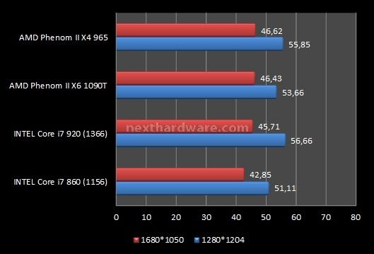 AMD Phenom II X6 1090T e ASUS Crosshair IV Formula 9. Videogiochi 4