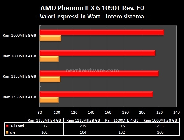 AMD Phenom II X6 1090T e ASUS Crosshair IV Formula 12. Analisi Consumi 10