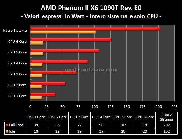 AMD Phenom II X6 1090T e ASUS Crosshair IV Formula 12. Analisi Consumi 7