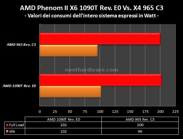 AMD Phenom II X6 1090T e ASUS Crosshair IV Formula 12. Analisi Consumi 9