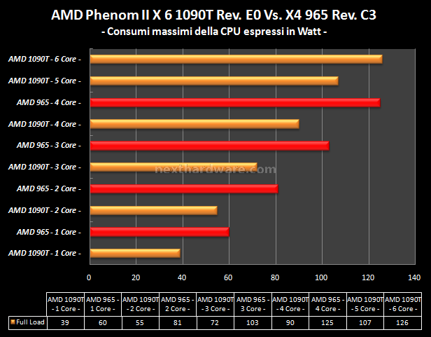 AMD Phenom II X6 1090T e ASUS Crosshair IV Formula 12. Analisi Consumi 8