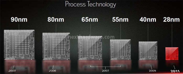 AMD Process Technology Evolution