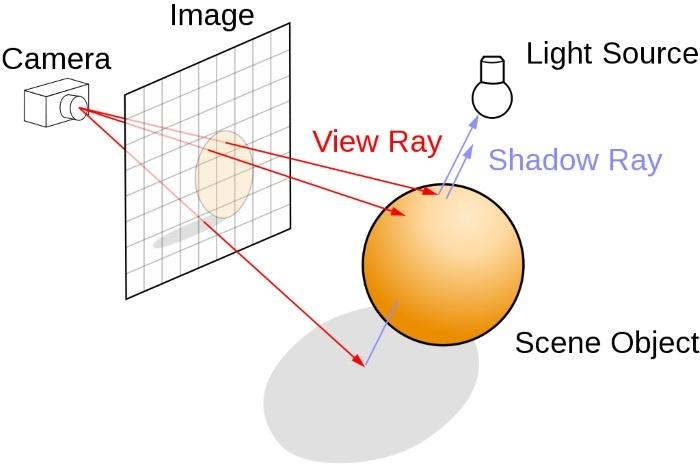 Il futuro secondo NVIDIA - Battlefield V & Ray Tracing 1. Ray Tracing 1