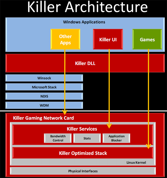 Killer Nic Linux drivers