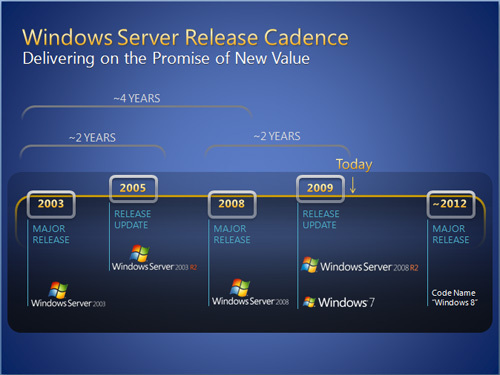 Windows 8 road map