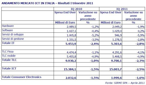 Nessuna ripresa per l'ICT nel 2011 1