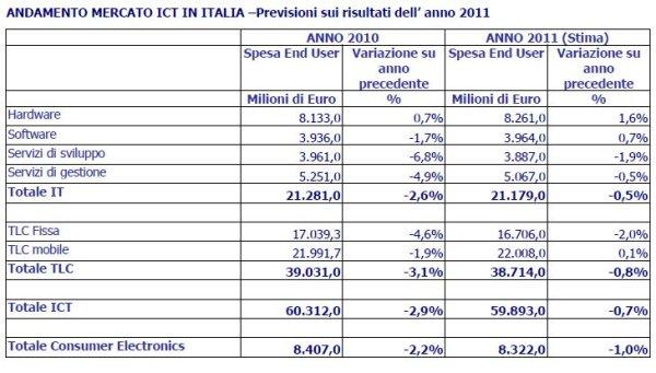 Nessuna ripresa per l'ICT nel 2011 2