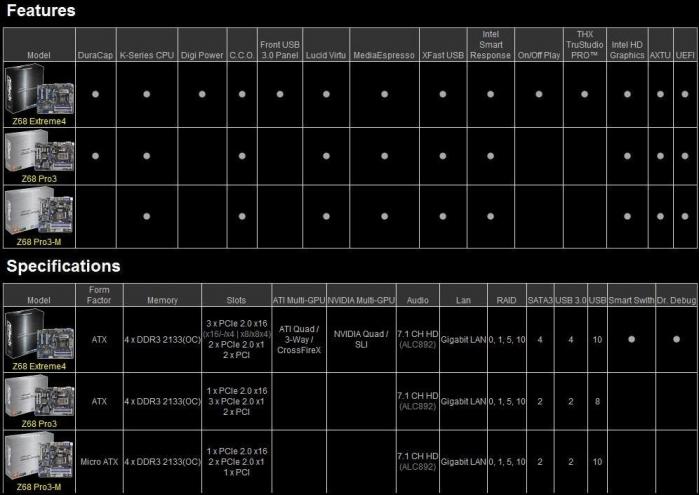 ASRock presenta la sua linea di schede madri Z68 1