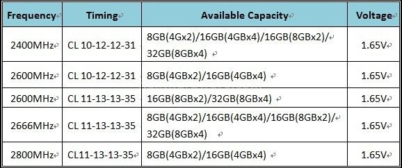 G.Skill annuncia le memorie Trident X Series DDR3 2800MHz 6