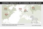 Il traguardo dei 3,5 milioni di nuovi programmi malware sar� per la prima volta superato nel 2014, con i Trojan bancari in grande sviluppo.