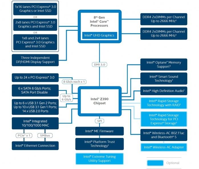 Intel pronta a lanciare il Core i7-8800K 3