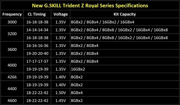 G.SKILL lancia le Trident Z Royal 4