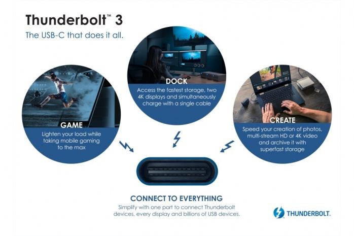 Thunderbolt 3 e USB 4 andranno a braccetto 3