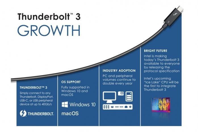 Thunderbolt 3 e USB 4 andranno a braccetto 4