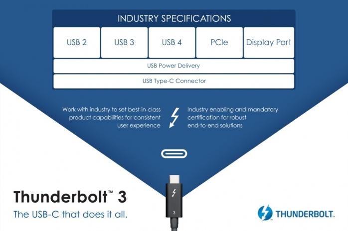 Thunderbolt 3 e USB 4 andranno a braccetto 2