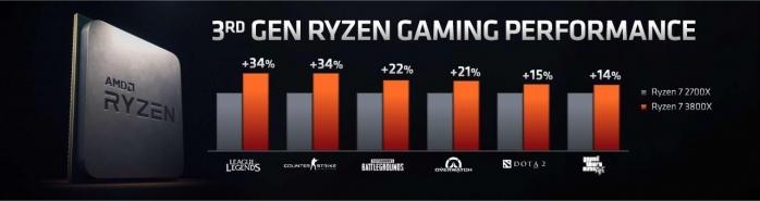 Finalmente Ryzen 3000 5