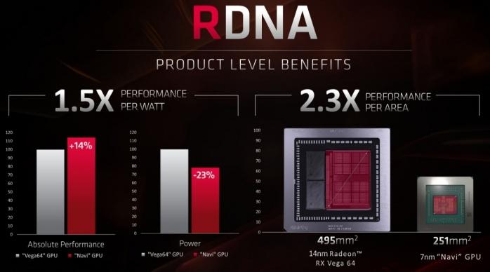 AMD annuncia il Ryzen 9 3950X e le Radeon RX 5700 2