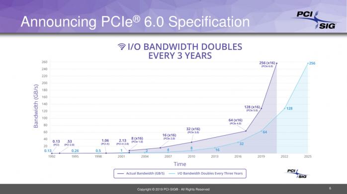 Siete pronti per il PCIe 6.0 ? 2