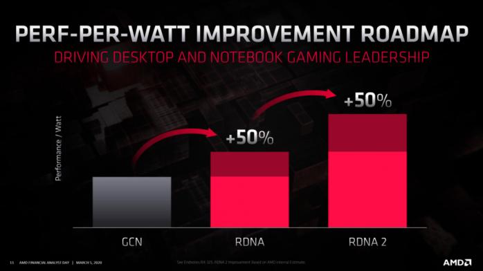 AMD RDNA 2 arriverà prima su PC e dopo su console ... 2