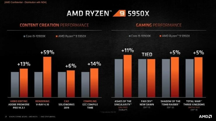 AMD Ryzen 5000, CPU chơi game tốt nhất!  6