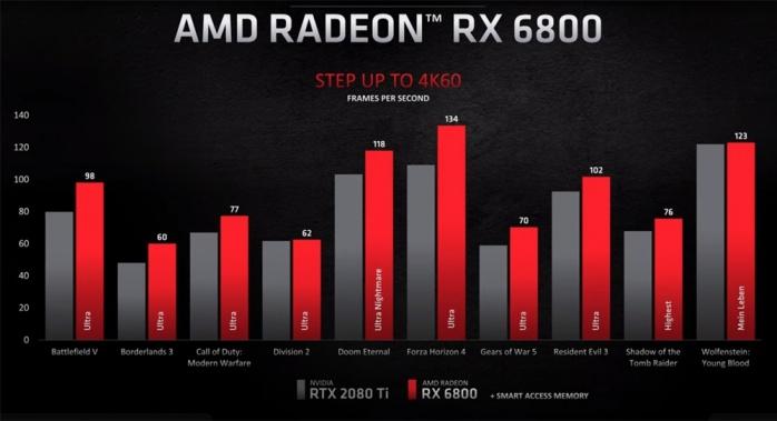 AMD presenta ufficialmente le RX 6000 Big Navi 3
