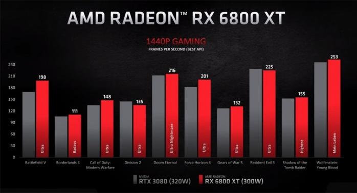 AMD presenta ufficialmente le RX 6000 Big Navi 2