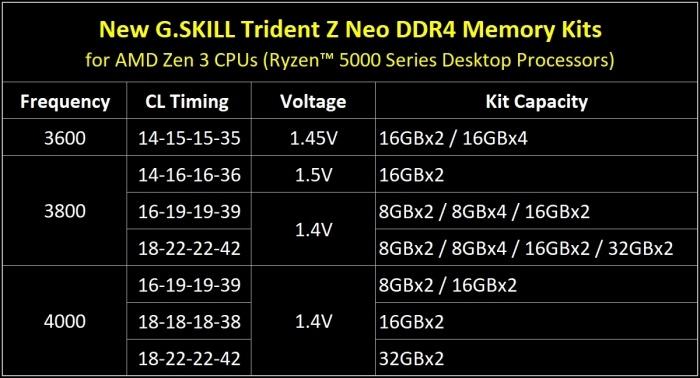 G.SKILL aggiorna la serie Trident Z Neo per AMD 5