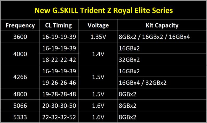 G.SKILL lancia le Trident Z Royal Elite 4