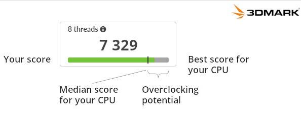 UL Benchmarks introduce 3DMark CPU Profile 3